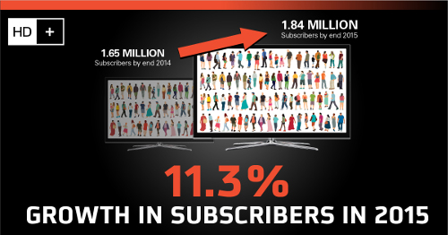 HD PLUS Subscriber Growth in 2015