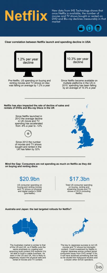 IHS Netflix Infographic