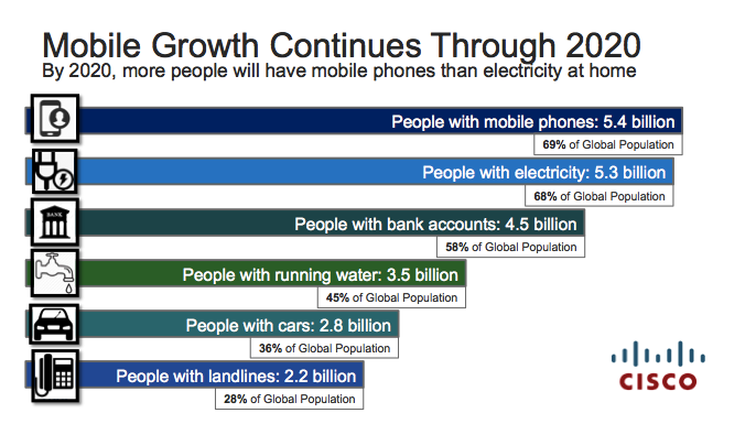 Mobile Growth Continues Through 2020