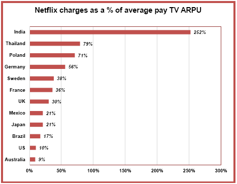Netflix charges as a percentage of average pay TV ARPU