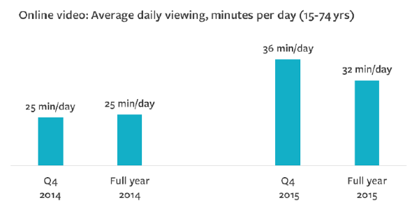 Online Video: Average daily viewing, minutes per day (15-74 years)