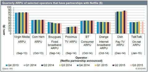 Quarterly Average Revenue Per User (ARPU) of selected operators that have partnerships with Netflix ($) - Virgin Media, Com Hem, Bouyges, Proximus, BT TV, Orange, DISH Network, TalkTalk