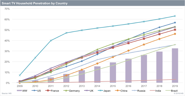 Smart TV Household Penetration by Country - Worldwide, US, France, Germany, UK, Japan, China, Russia, India, Brazil