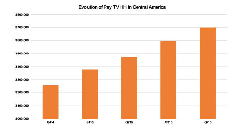 Evolution Of Pay TV Households in Central America
