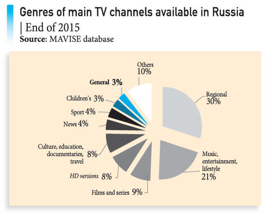 Genres of main TV channels available in Russia