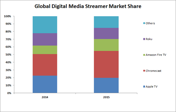 Global Digital Media Streamer Market Share