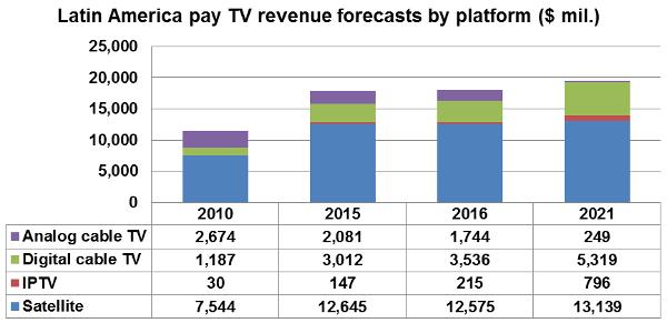 Latin America pay TV revenue forecasts by platform