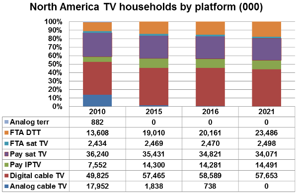 North America TV households by platform