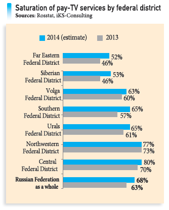 Saturation of pay-TV services by federal district