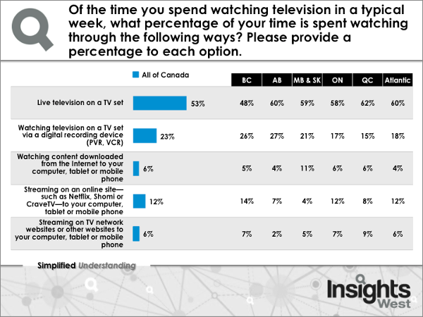 Time spent watching TV