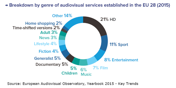 Breakdown by genre of EU audiovisual services