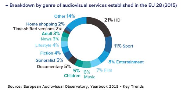 Breakdown by genre of EU audiovisual services