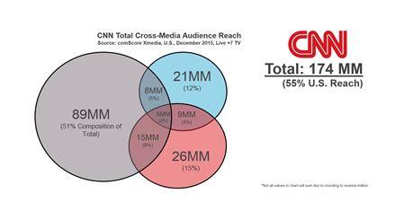 CNN Total Cross-Media Audience Reach