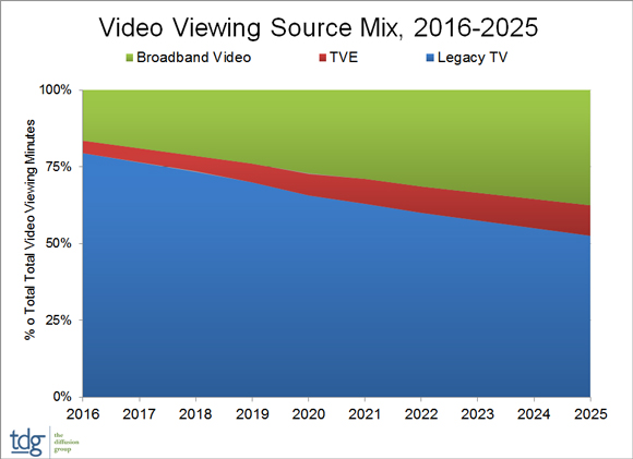 Video Viewing Source Mix