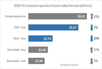2016 US consumer spend on home video formats