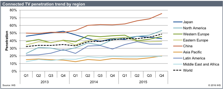 Connected TV penetration trend by region