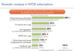 Dramatic increase in SVOD subscriptions