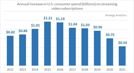 Growth in US spending on streaming video subscriptions