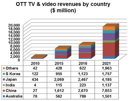 OTT TV and video revenues by country