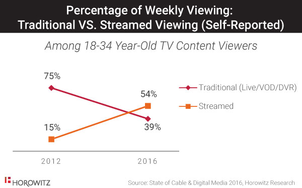 Percentage of Weekly Viewing - Traditional Versus Streamed Viewing