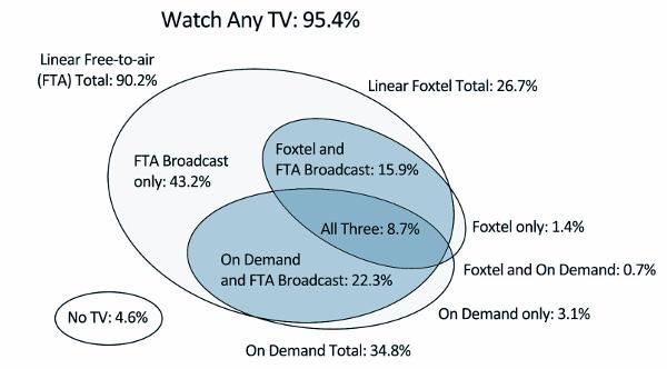 TV Viewing Australia