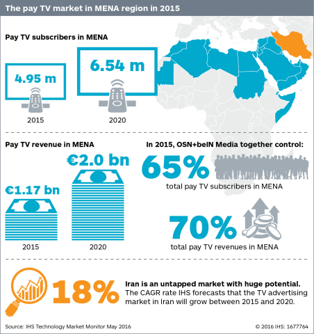 The pay TV market in MENA region in 2015