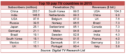 Top 10 pay TV countries in 2015