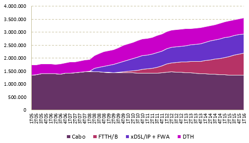 Evolution of Pay TV Subscriptions By Technology - Portugal