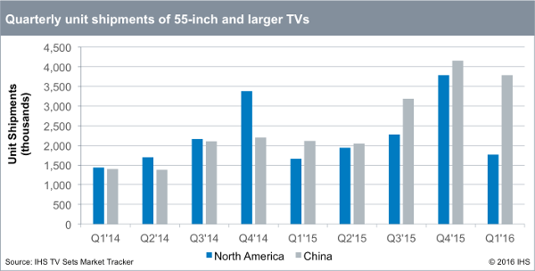 IHS - Large TV Shipments Q1 2016 - North America and China