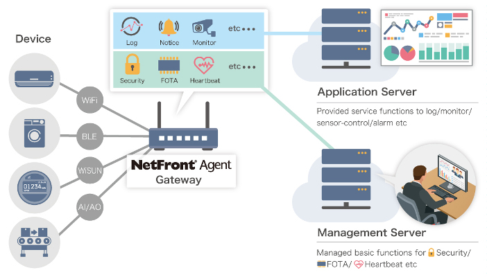 NetFront Agent System Configuration