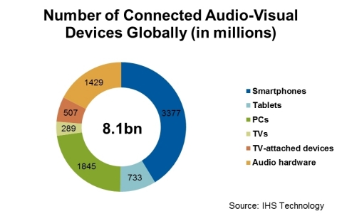 Number of Connected Devices in 2016