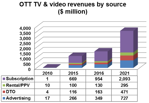 OTT TV and Video revenues by source