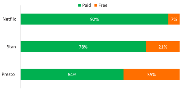Proportion of Subscriptions - Paid or Free