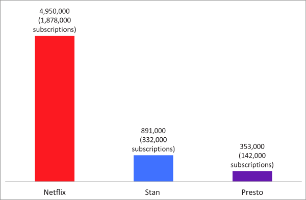 Total Reach of Netflix, Stan and Presto