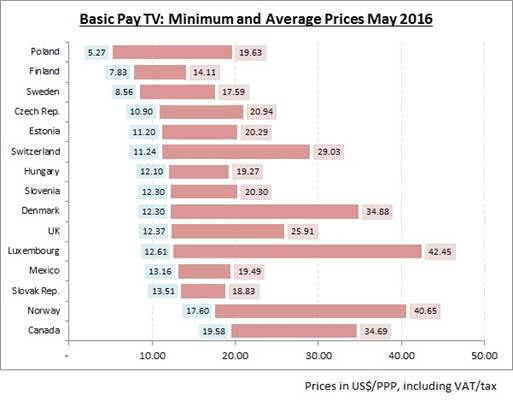 Basic Pay TV - Minimum and Average Prices May 2016
