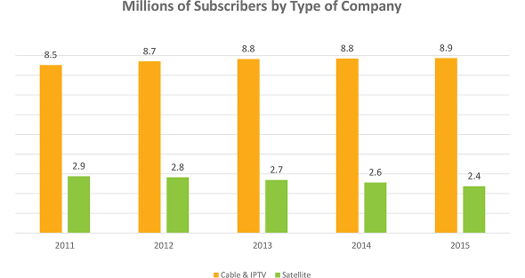 Canada Pay TV Subscribers