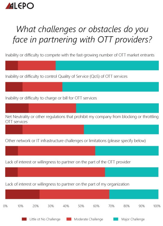 Challenges partnering with OTT providers