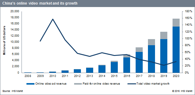 China online video market growth