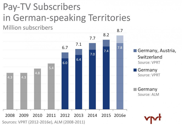 Germany Pay TV Subscribers 2008-2016e