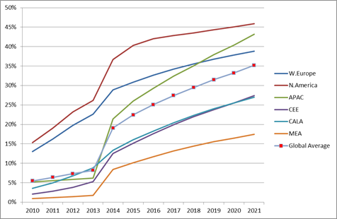 Global Mobile Video Penetration of Mobile Users by Region 2010-2021