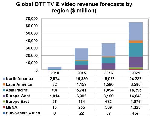 Global OTT TV and video revenues