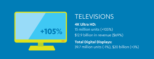 July CTA Sales and Forecast Infographic - 4K TV