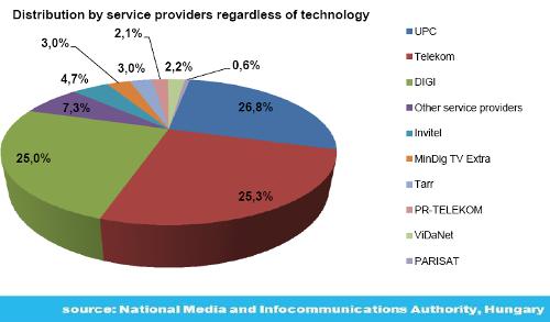 Pay TV subscriber market shares - Hungary - 2Q 2016