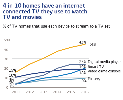 Satellite Tv Internet >> One Quarter Of Us Households Live Without Cable Satellite