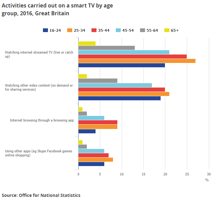 Activities carried out on a smart TV by age group - UK