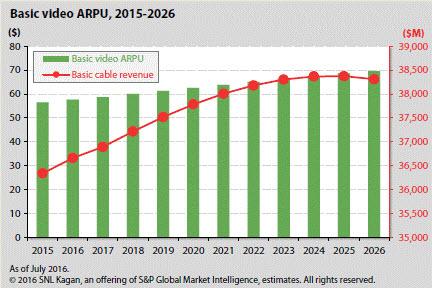Basic Video ARPU 2015-2026