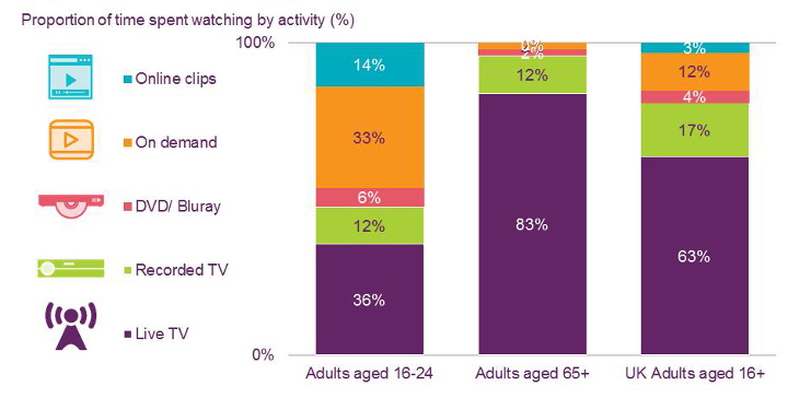 Proportion of time spent watching by activity