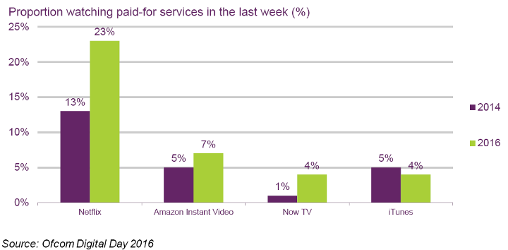 Proportion watching paid-for services in the last week (%) - UK - Netflix, Amazon Instant Video, Now TV, iTunes
