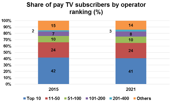 share-of-pay-tv-subscribers-by-operator-ranking