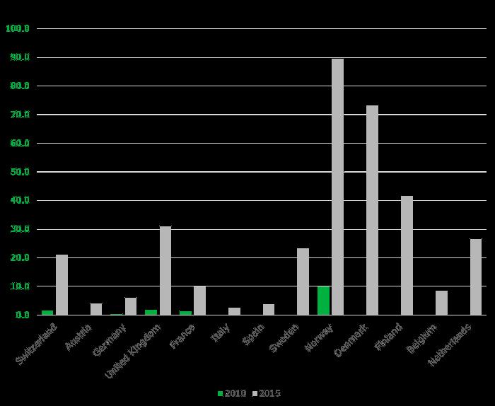 western-europe-average-spend-across-broadband-households
